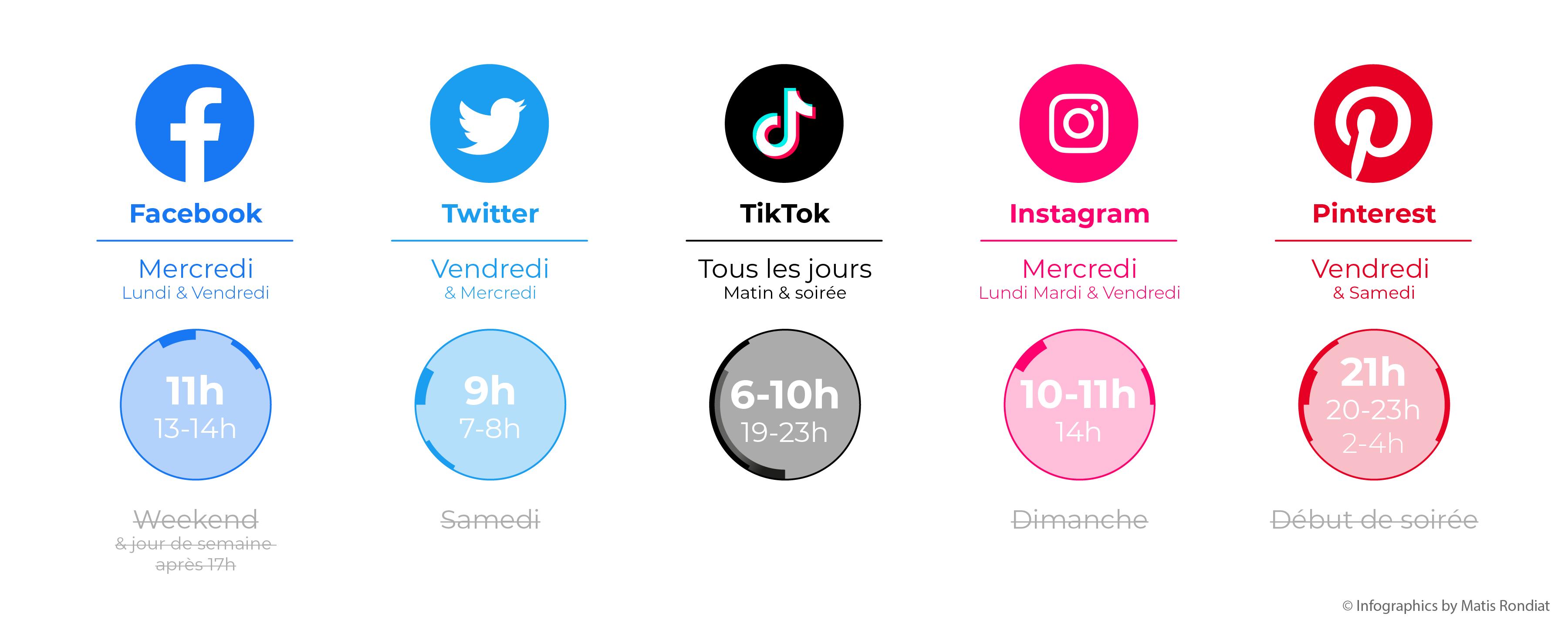 Heures de pointe de différents réseaux sociaux
